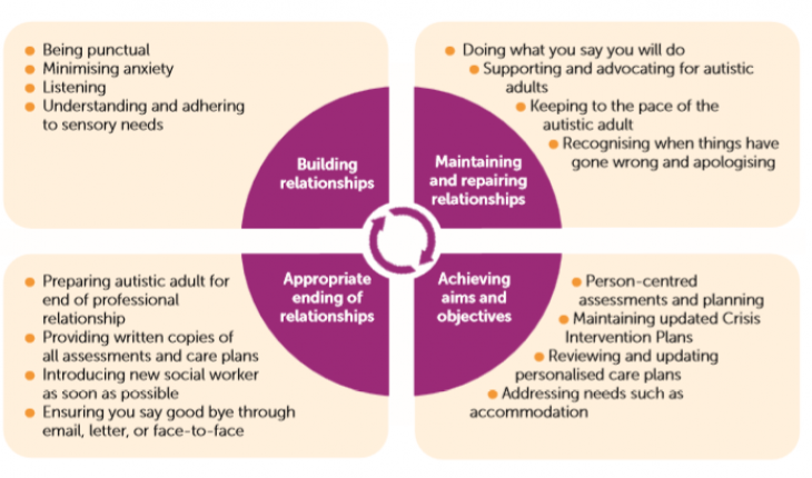 A model of relationship-based practice with autistic adults