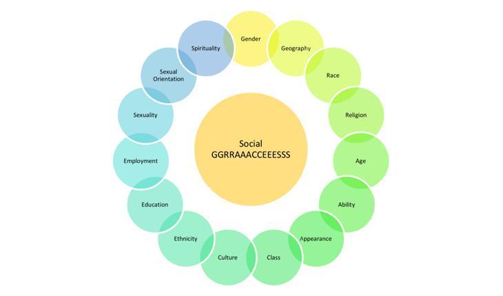 Social graces chart